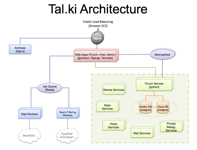 Redis Architecture Diagram