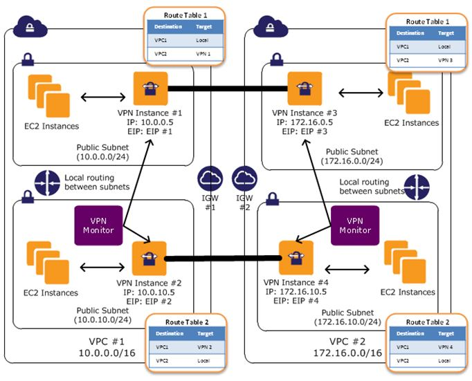 Testing AWS VPN connections with EC2