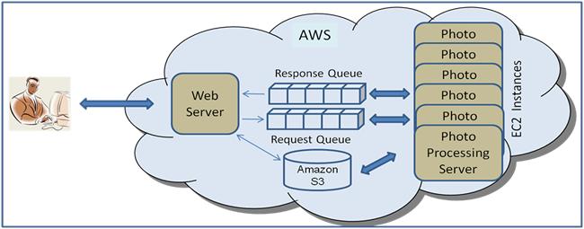 Auto-scaling Amazon EC2 with Amazon SQS : Articles & Tutorials ...