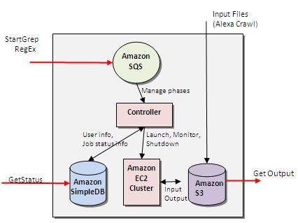 Building GrepTheWeb in the Cloud, Part 1: Cloud Architectures ...