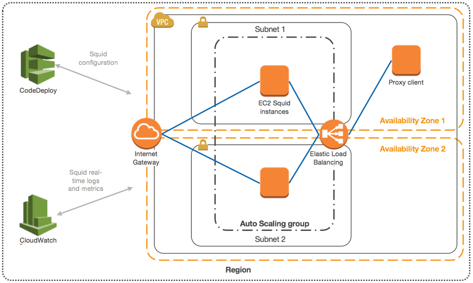 Using Squid Proxy Instances for Web Service Access in Amazon