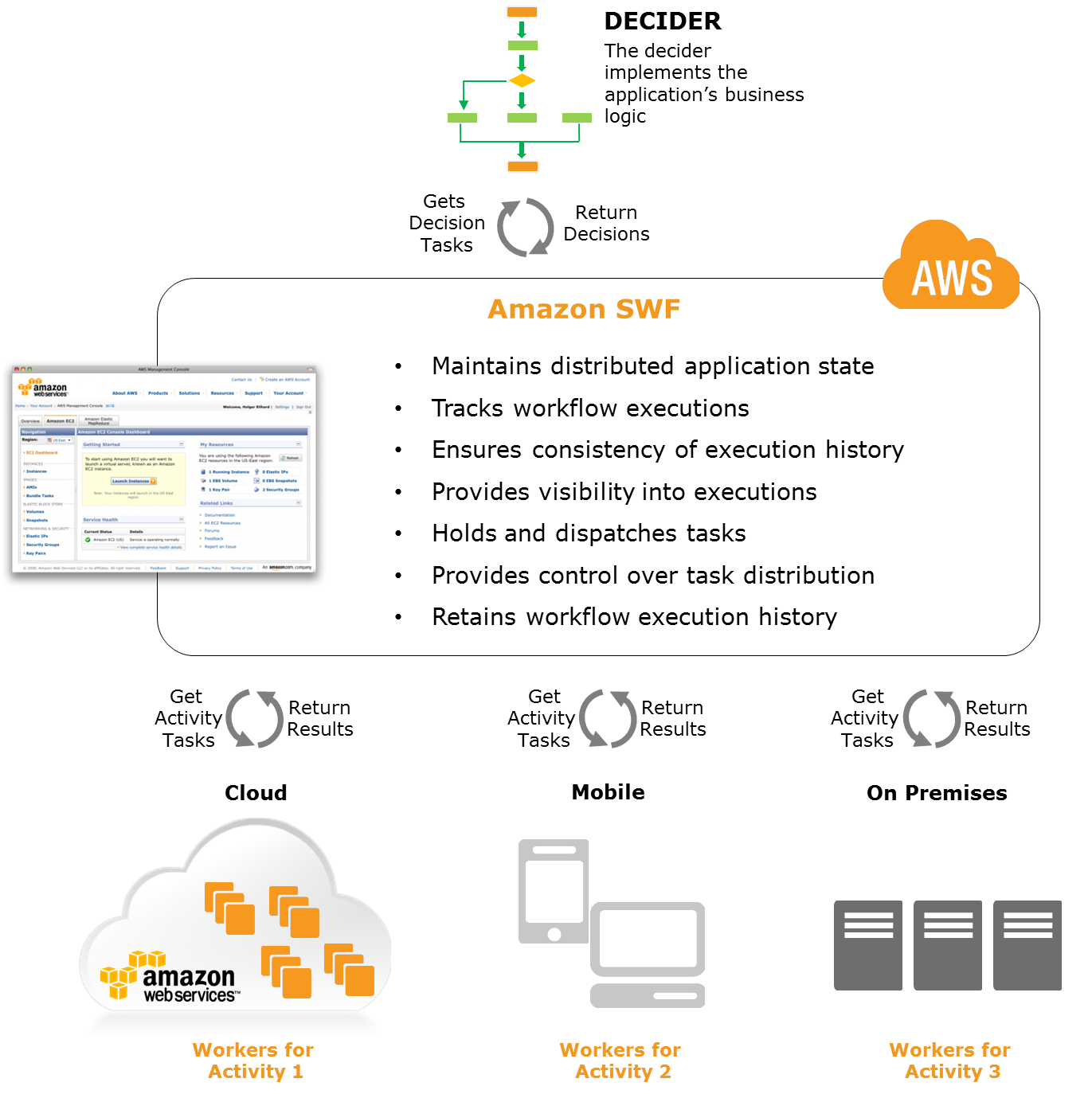 Amazon SWF Overview...